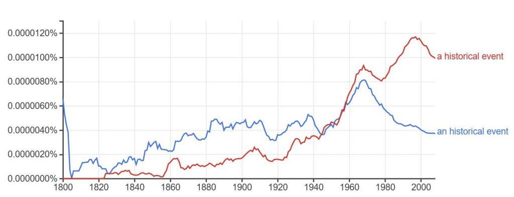 Google_Ngram_A_Historical_Usage_Graph
